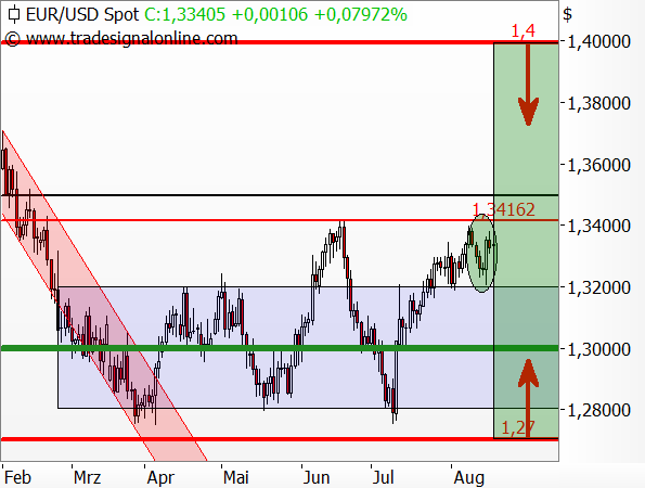 Tradingidee - EUR/USD - Inline-Optionsschein