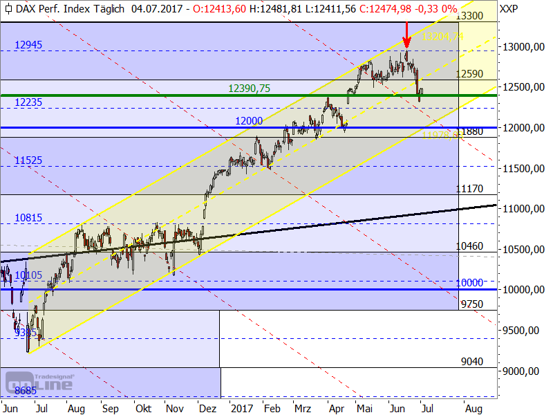 DAX - alternativer Trendkanal