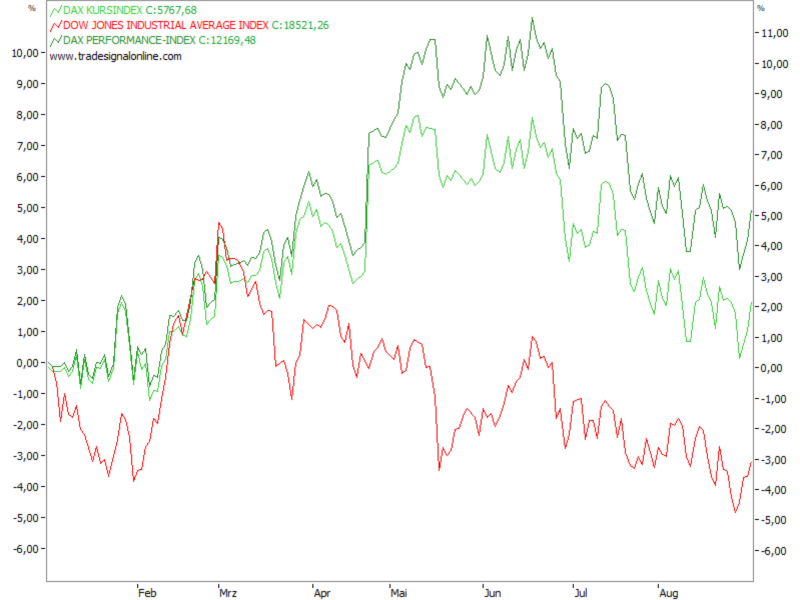 DAX-Kurs- und Performanceindex vs. Dow Jones