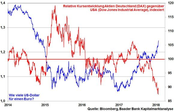 EUR/USD vs. relative Kursentwicklung DAX & Dow Jones