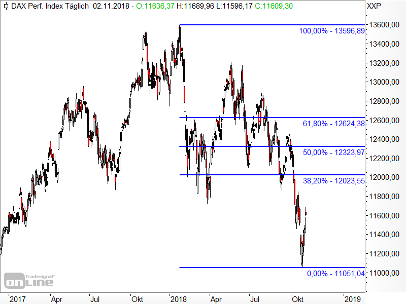 DAX - Fibonacci-Retracements