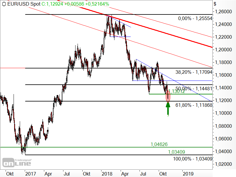 EUR/USD - Fibonacci-Retracements