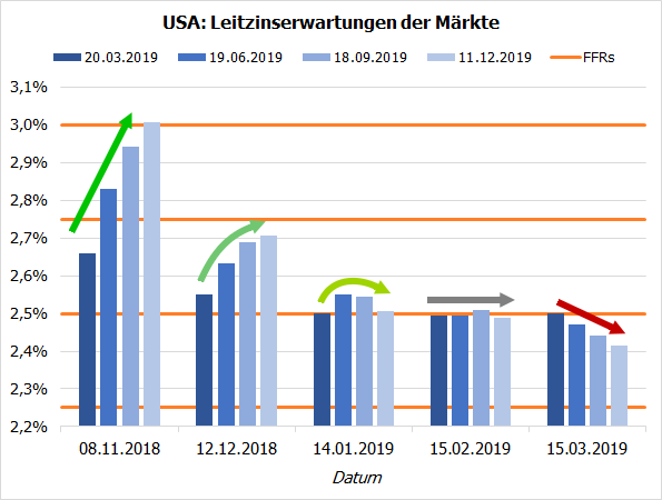 US-Leitzinserwartungen