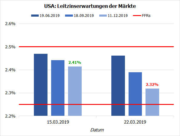 Markterwartungen Fed-Leitzins