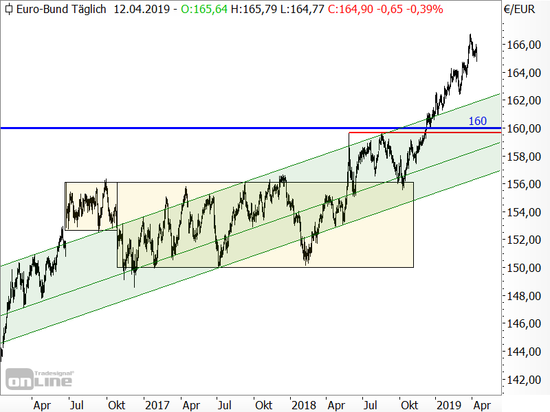 Bund-Future - Chartanalyse