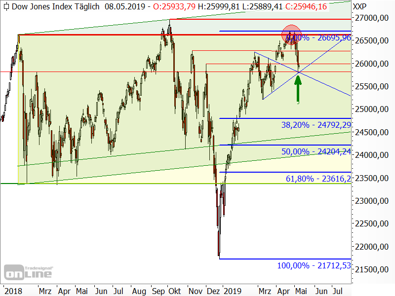 Dow Jones - Fibonacci-Retracements