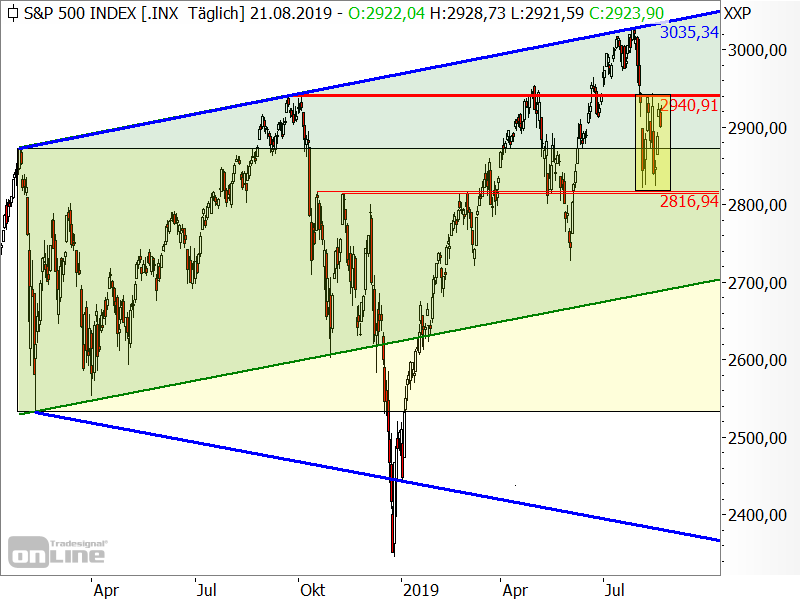 S&P 500 - Target-Trend-Analyse