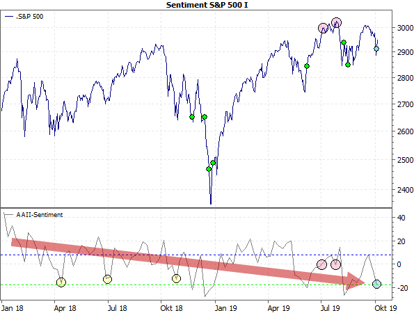 Sentiment S&P 500 I
