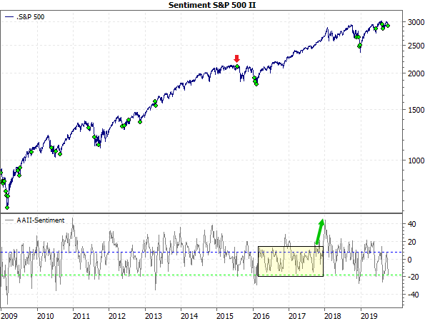 Sentiment S&P 500 II