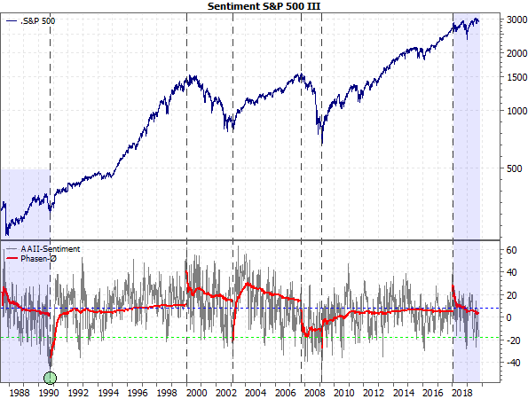 Sentiment S&P 500 III