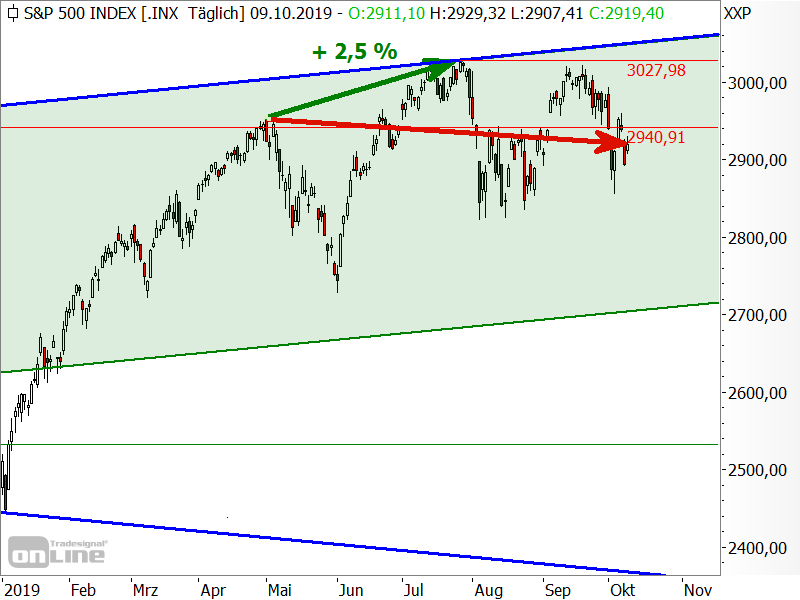 S&P 500 - Sell in May and go away...