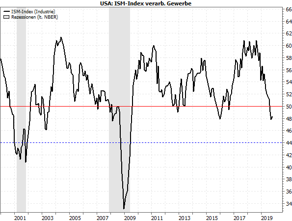 USA: ISM-Index Industrie