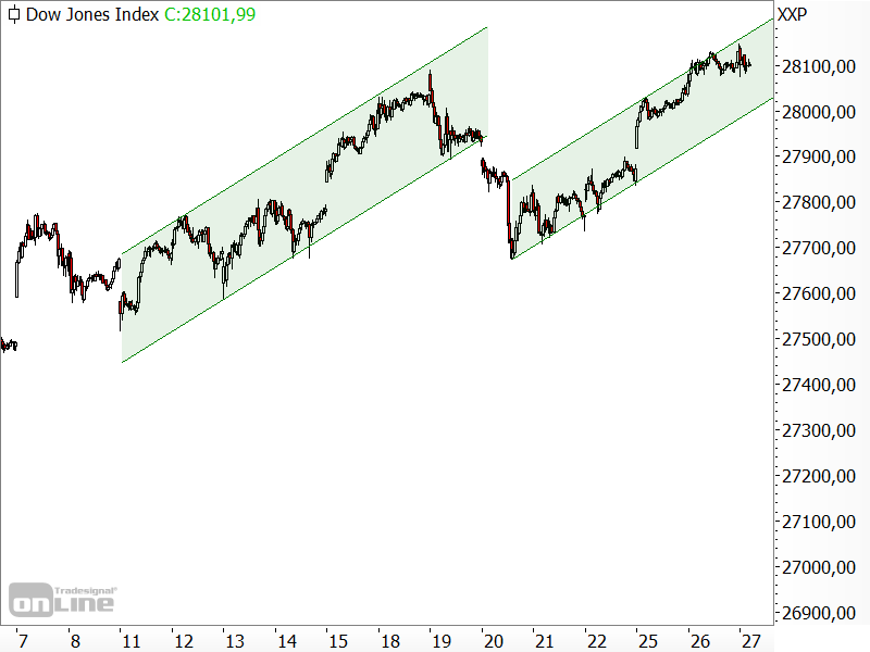 Dow Jones - kurzfristige Chartanalyse