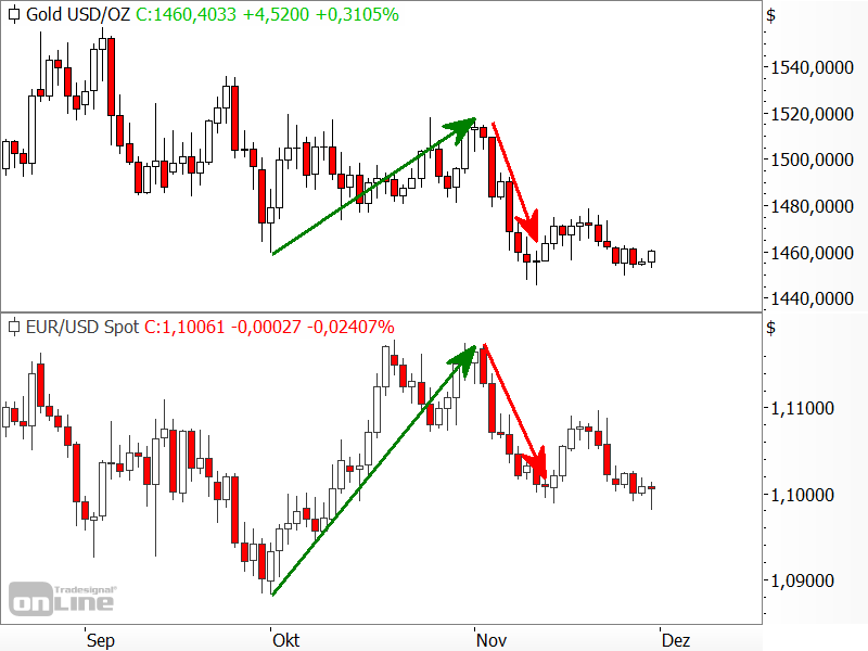 Gold vs. EUR/USD