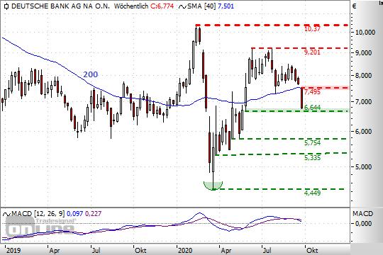Chart: DtBank