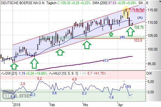 Chart: Dt. Börse