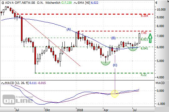 Chart: ADVA