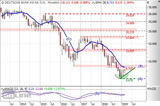 Chart: DtBk