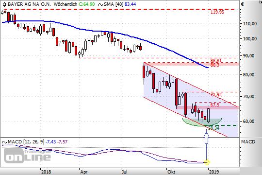 Chart: Bayer
