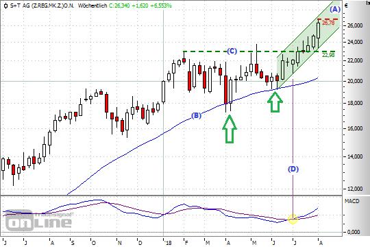 Chart: S+Tw