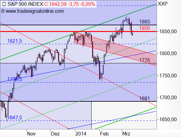 S&P500 - Target-Trend-Analyse