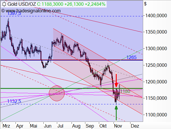 Gold - Target-Trend-Analyse