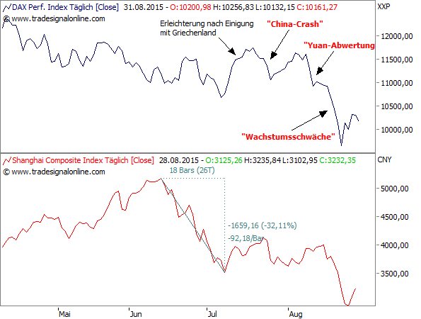 DAX vs. Shanghai Composite