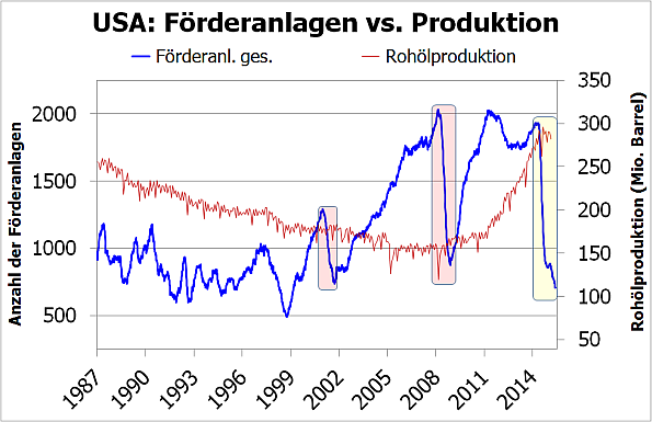 USA: Förderanlagen vs. Ölproduktion