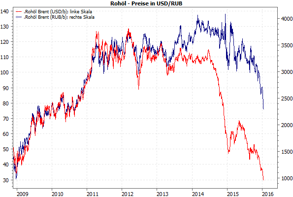Rohölpreise in USD vs. RUB