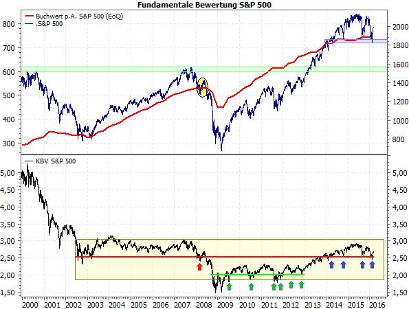 Fundamentale Bewertung des S&P 500