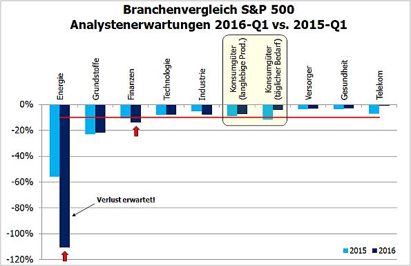 S&P 500, Veränderung Analystenschätzungen Branchen