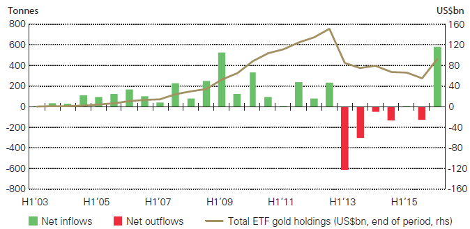 Gold - Investments in ETF