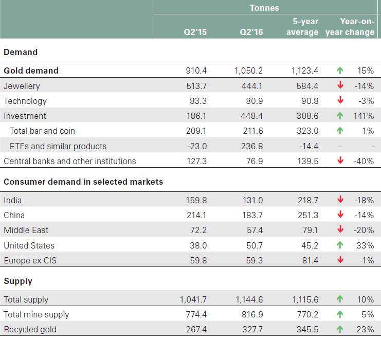 Gold - Angebot und Nachfrage