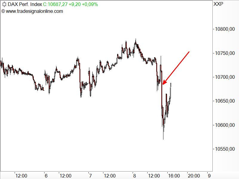 DAX - EZB sorgt für kleines Börsenbeben
