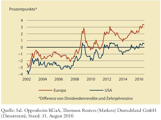 Differenz von Dividendenrendite und Zehnjahreszins