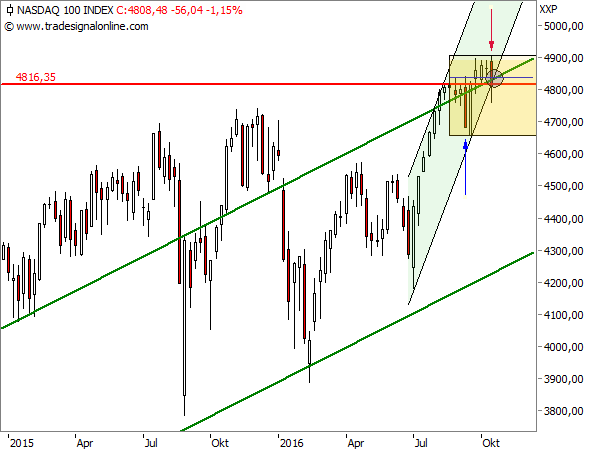 NASDAQ 100, 1w