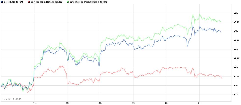 Vergleich der Aktienindizes