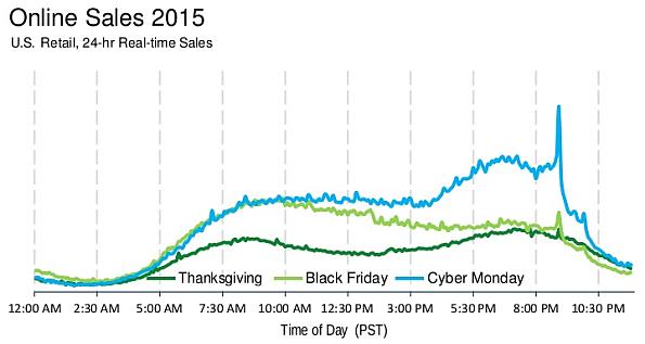 Online Sales 2015