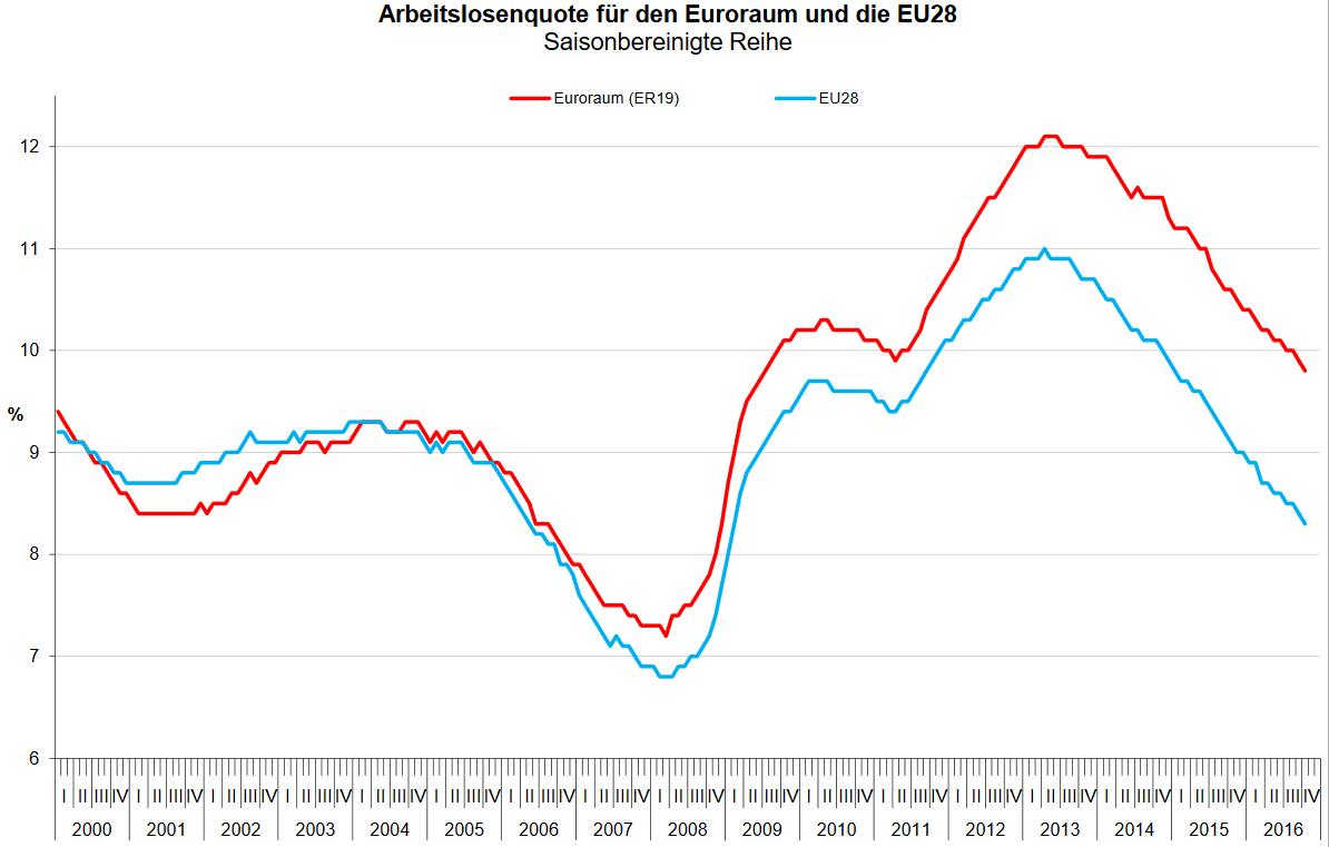 Entwicklung der Arbeitslosenquoten im Euroraum und in der EU