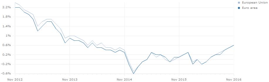 Entwicklung der Inflation im Euroraum und in der EU
