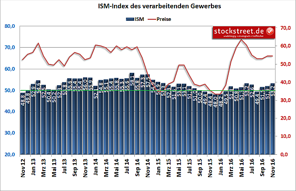 ISM-Index USA