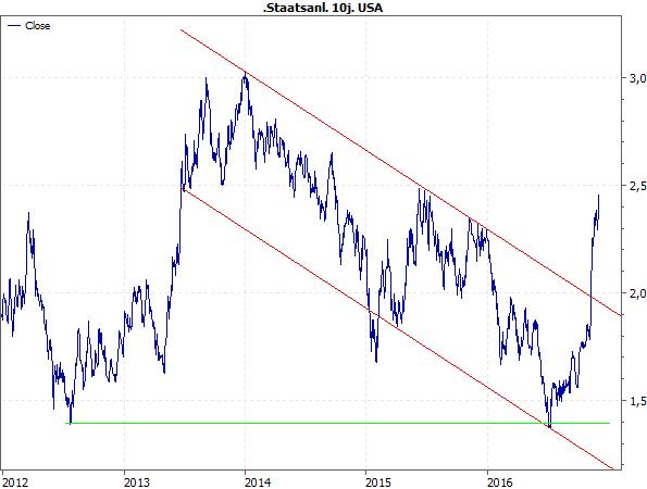 Rendite 10j. US-Staatsanleihen