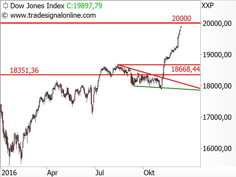 Dow Jones - bisheriger Kursverlauf in 2016