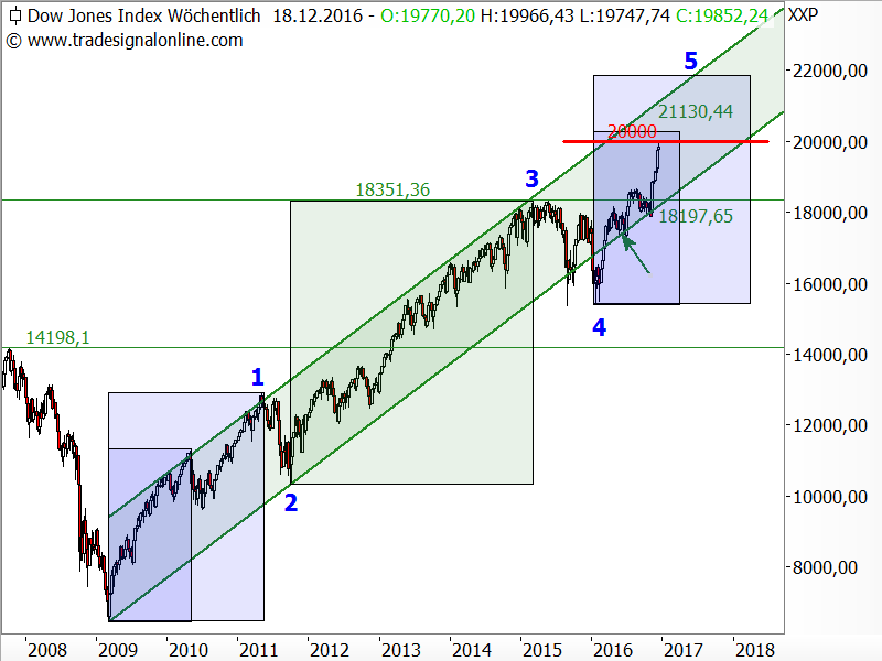 Dow Jones - Elliott-Wellen-Analyse
