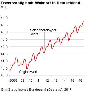 Entwicklung der Erwerbstätigkeit in Deutschland