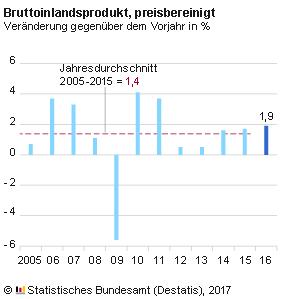 Entwicklung des BIP in Deutschland