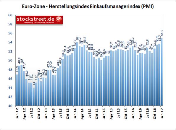 Einkaufsmanagerindex für die Eurozone
