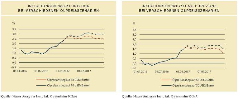 Szenarien für die Inflation bei steigendem Ölpreis