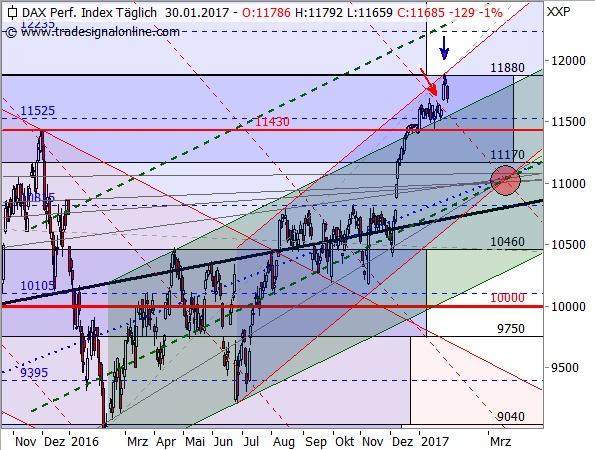 DAX-TTM-Chart