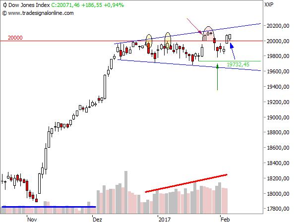Dow Jones - Unsicherheitstrompete (Details)